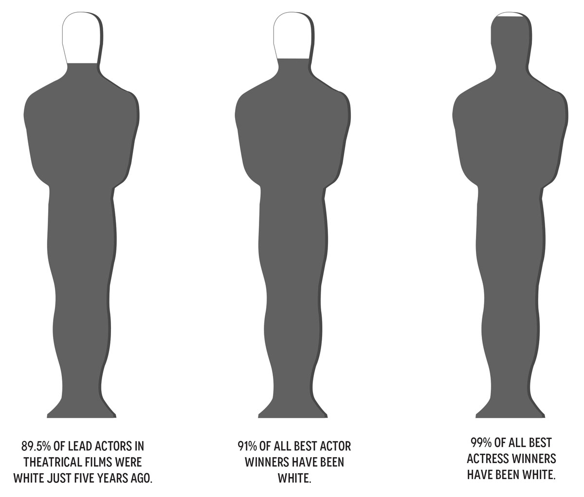 Lack of Diversity Among Oscar Nominees is Cause for Concern