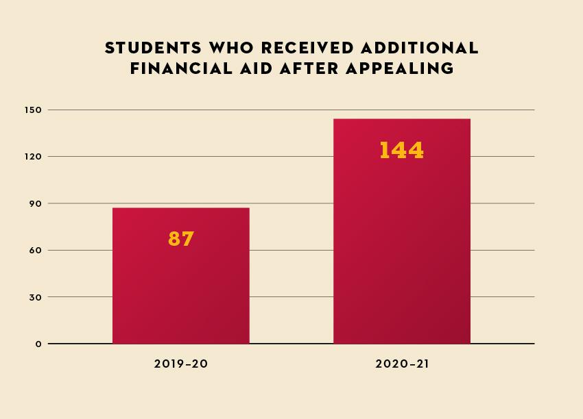Seattle+University+Students+Face+Complicated+Financial+Landscape